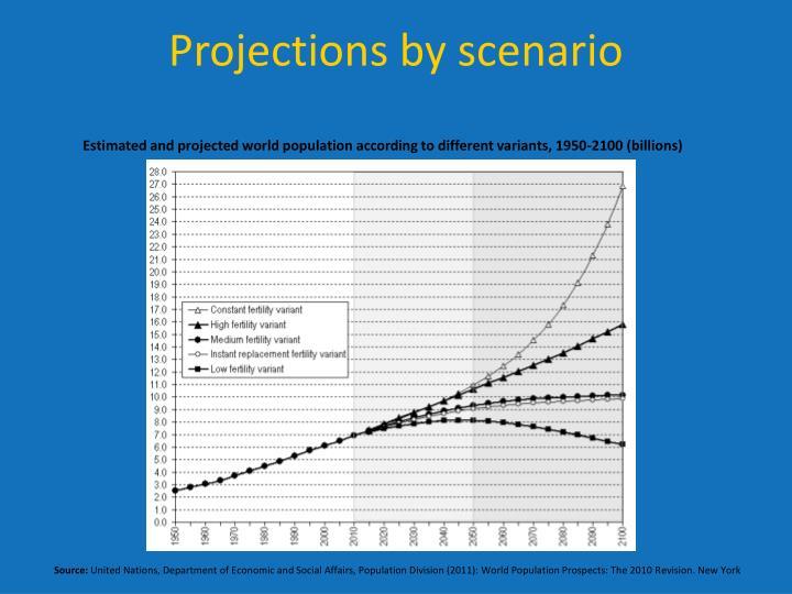Projections by scenario