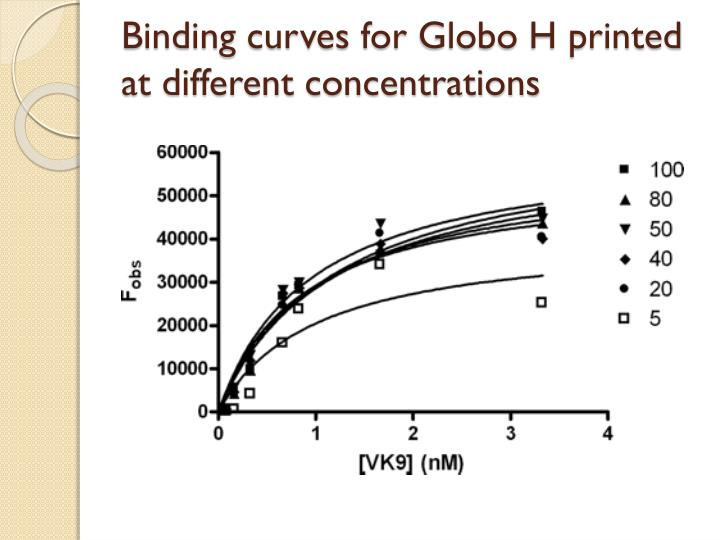 Binding curves for