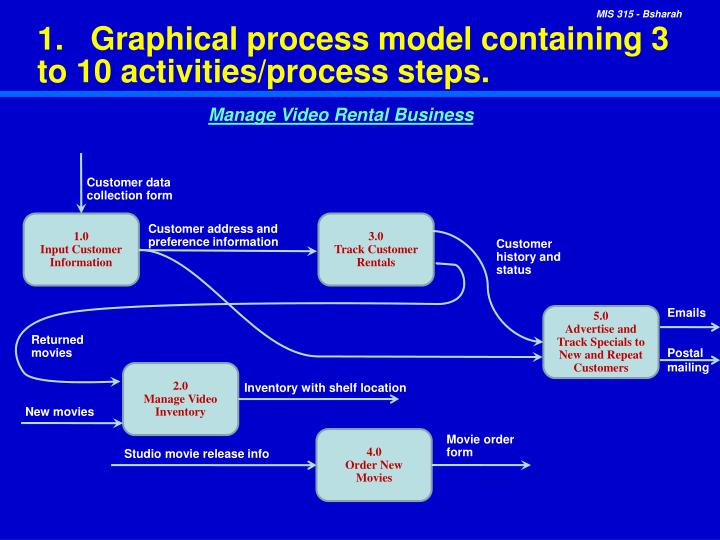 1 graphical process model containing 3 to 10 activities process steps