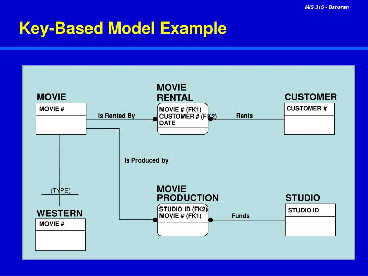 Key-Based Model Example