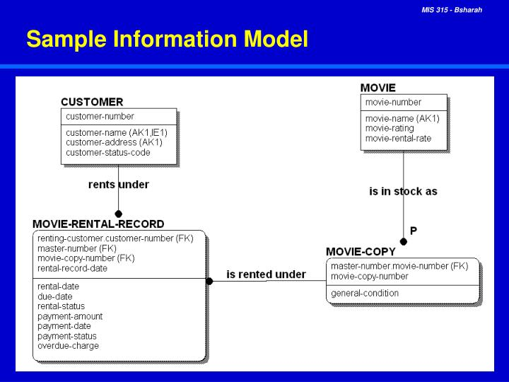 Sample Information Model