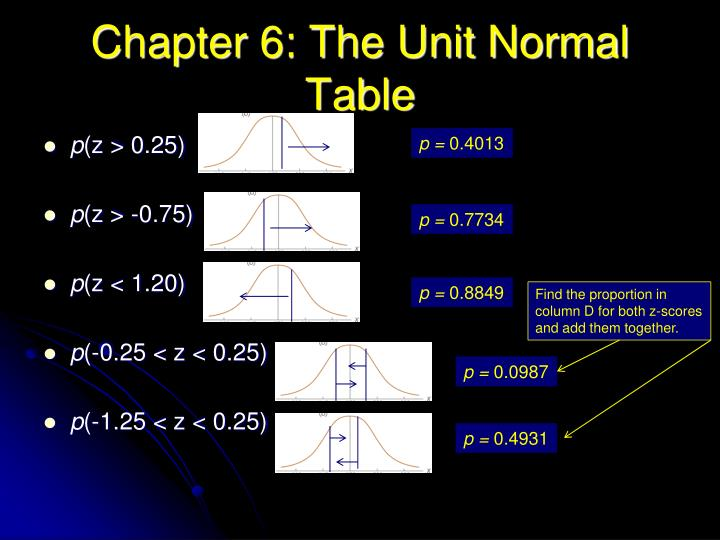 Chapter 6: The Unit Normal Table