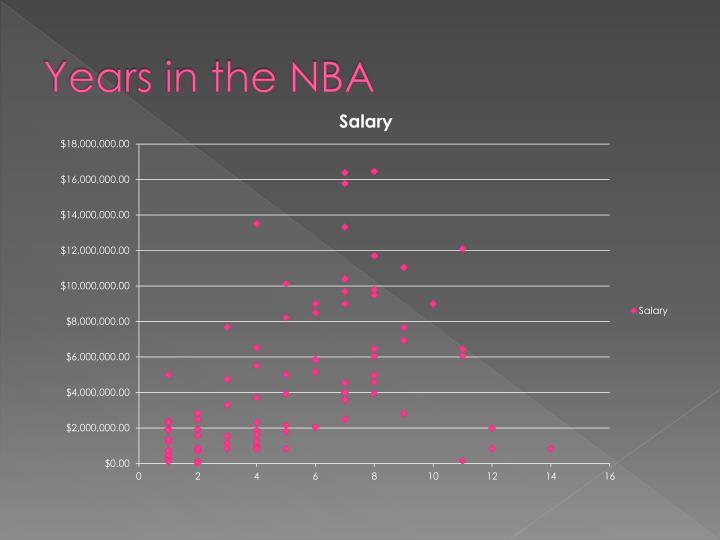 Years in the NBA