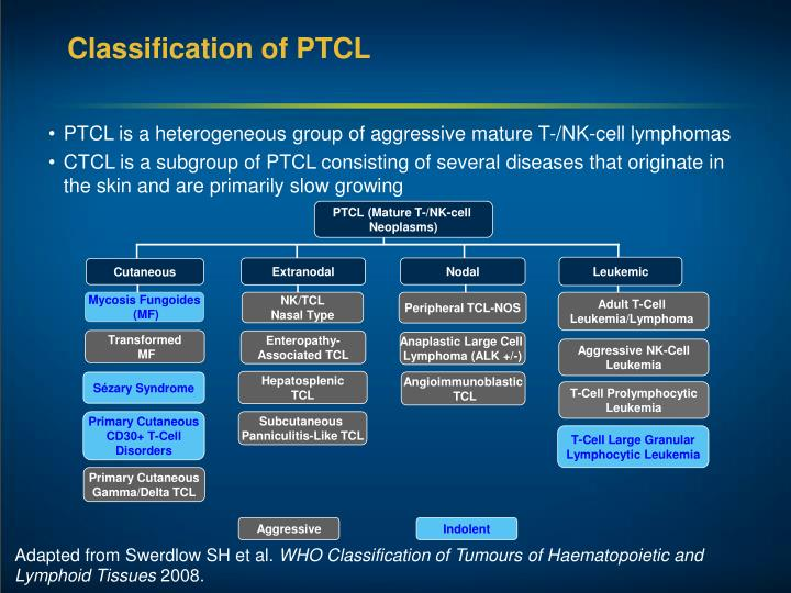 Classification of PTCL