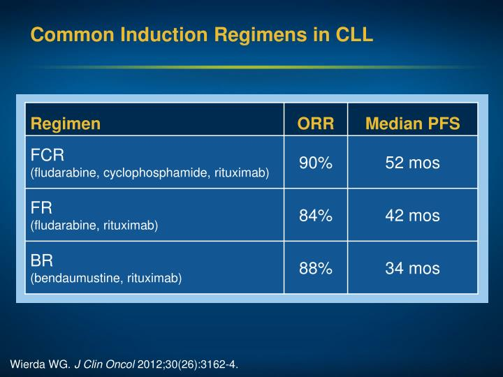 Common Induction Regimens in CLL