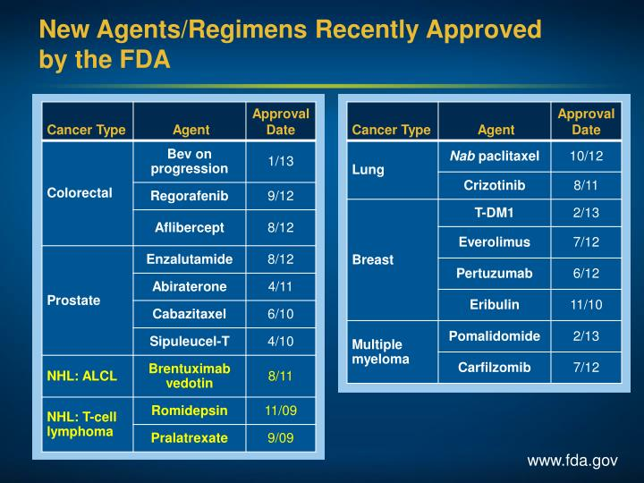 New Agents/Regimens Recently Approved