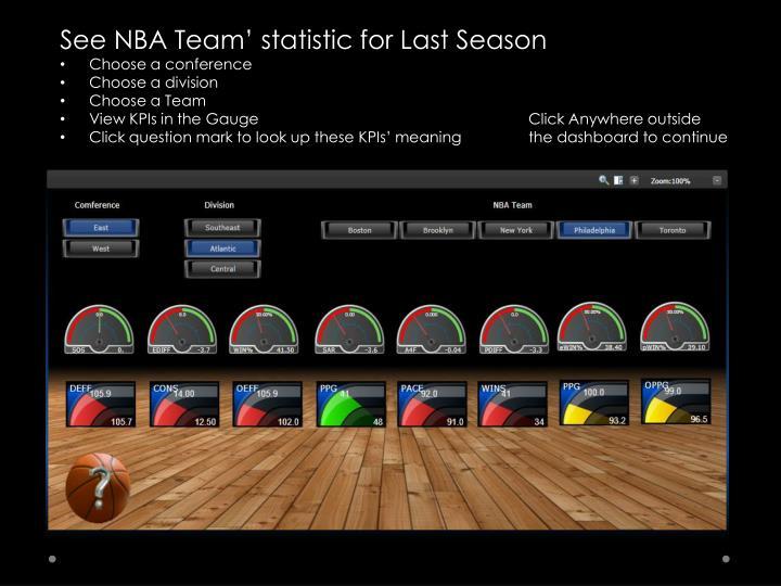 See NBA Team' statistic for Last Season