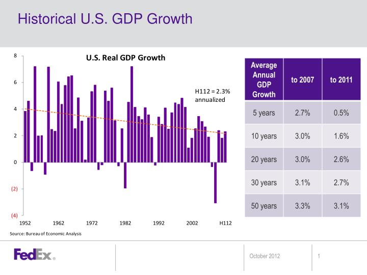 Historical u s gdp growth