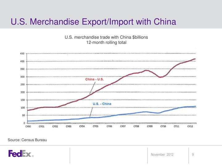U.S. Merchandise Export/Import with China
