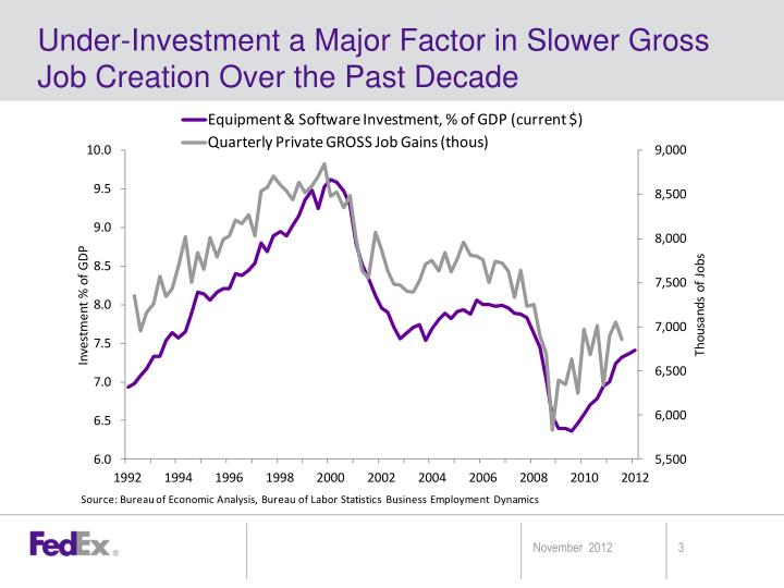 Under-Investment a Major Factor in Slower Gross Job Creation Over the Past Decade