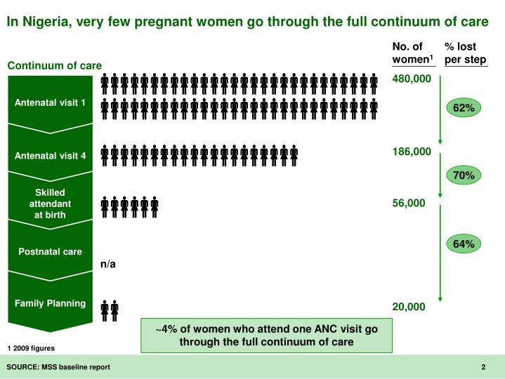 In nigeria very few pregnant women go through the full continuum of care