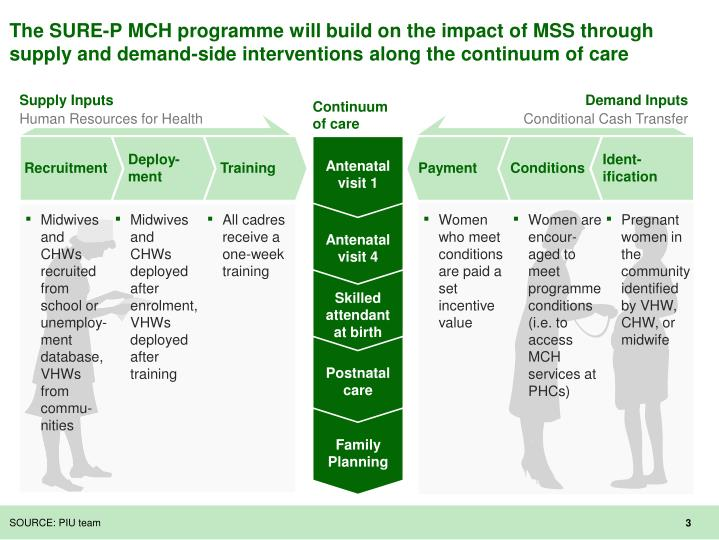 The SURE-P MCH programme will build on the impact of MSS through supply and demand-side interventions along the continuum of care