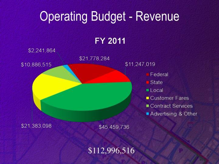 Operating Budget - Revenue