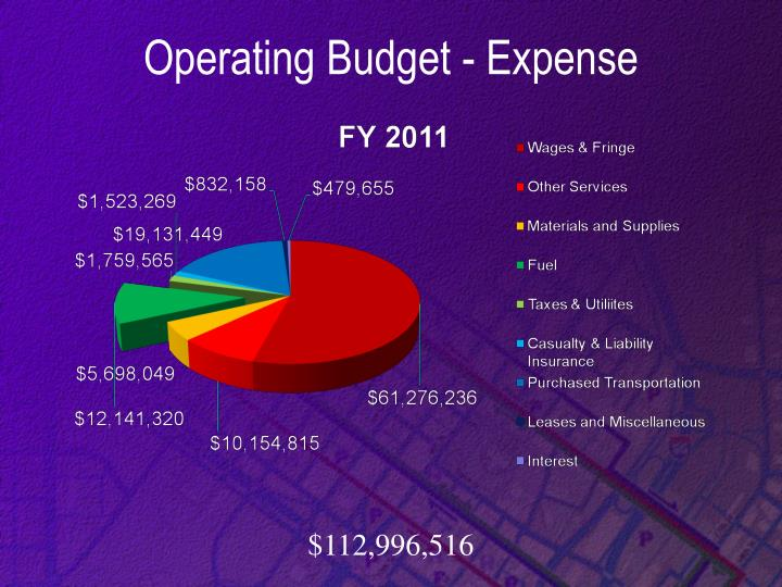 Operating Budget - Expense