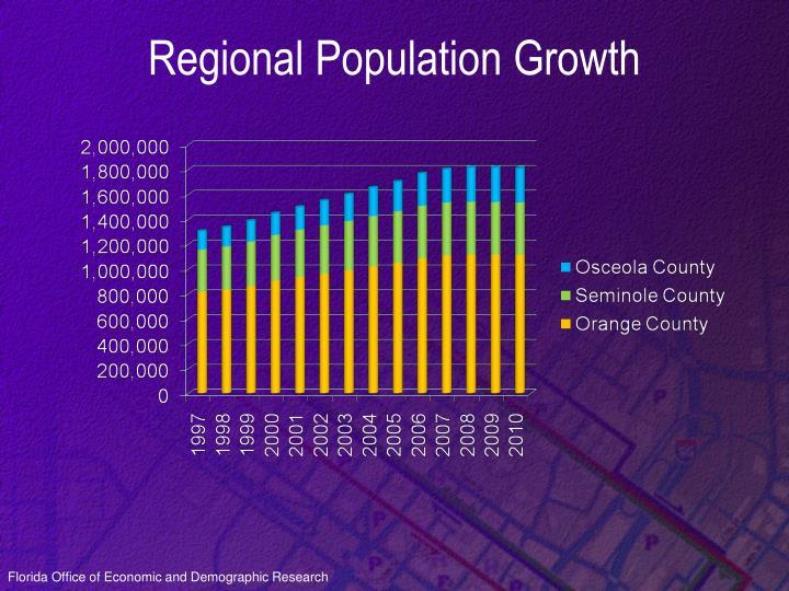 Regional Population Growth