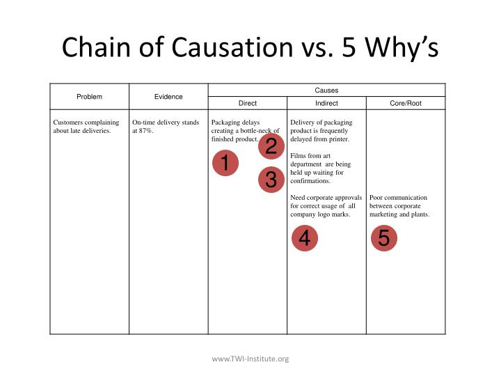 Chain of Causation vs. 5 Why's