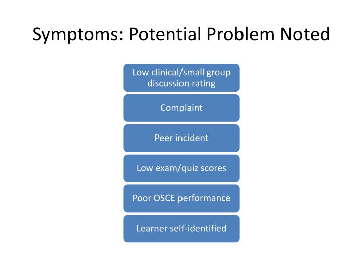 Symptoms: Potential Problem Noted
