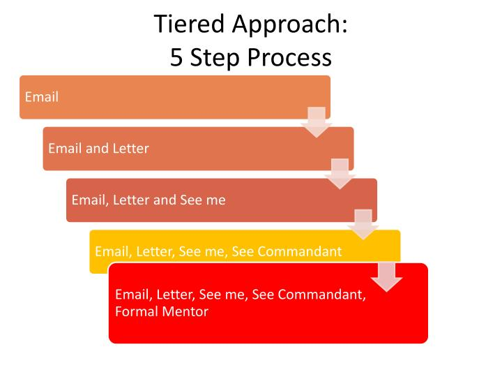 Tiered Approach: