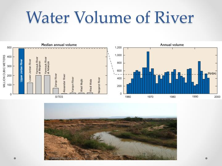 Water Volume of River