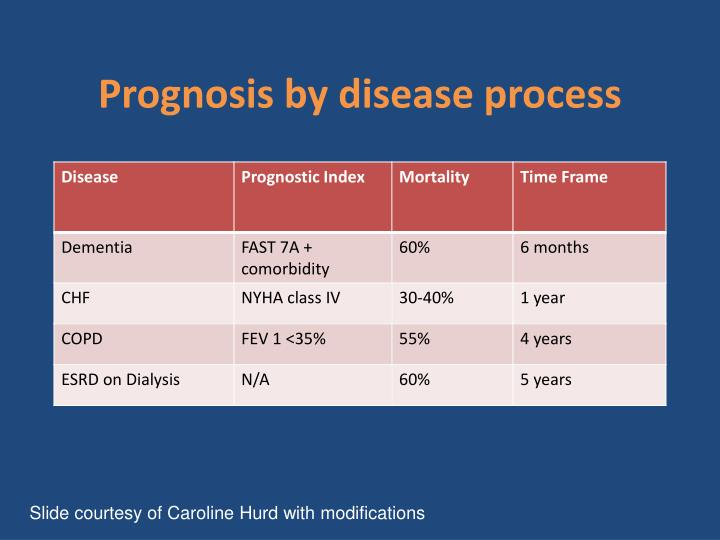 Prognosis by disease process