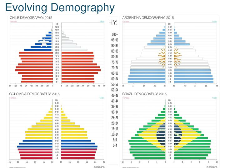 Evolving Demography