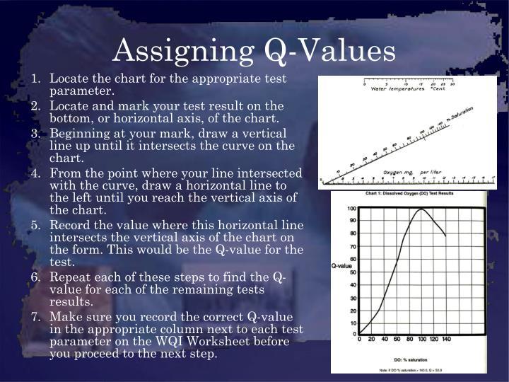 Assigning Q-Values