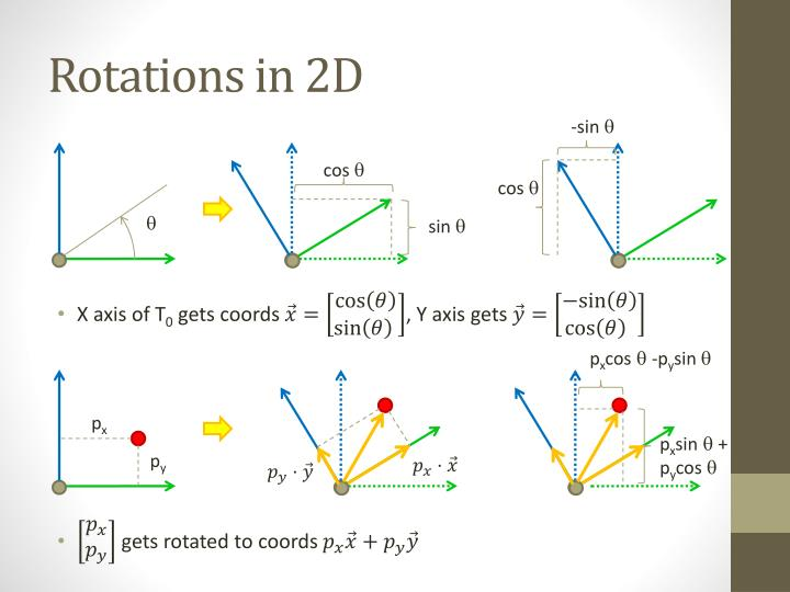 Rotations in 2D