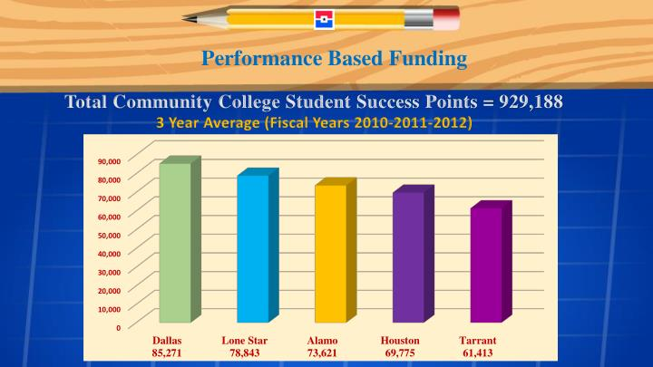 Performance Based Funding