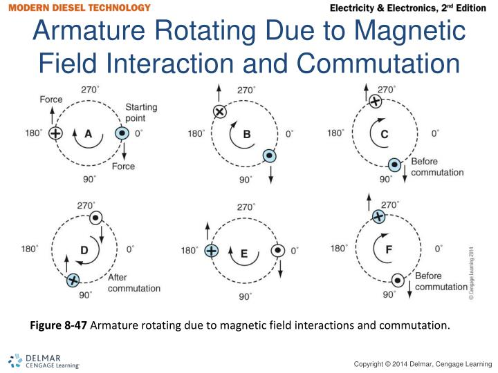 Armature Rotating Due to Magnetic Field Interaction and Commutation