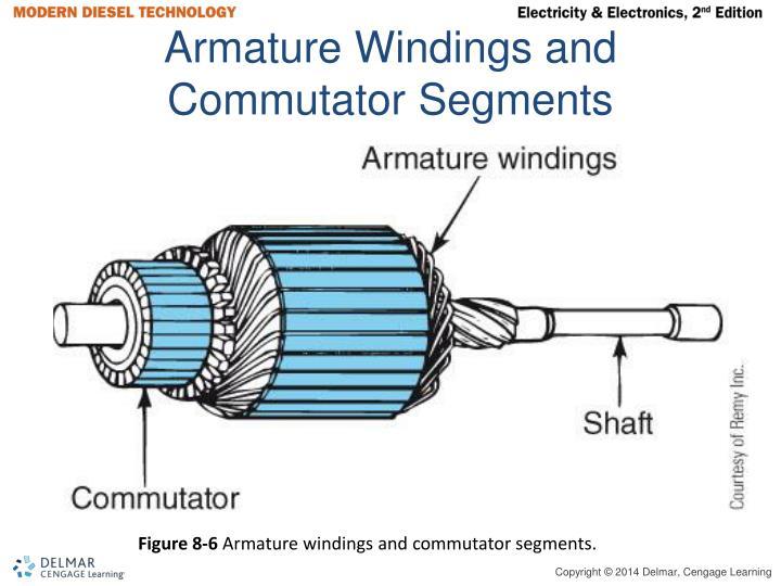 Armature Windings and Commutator Segments