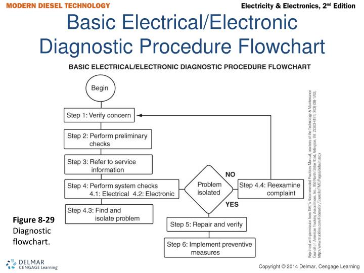 Basic Electrical/Electronic Diagnostic Procedure Flowchart