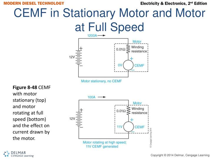 CEMF in Stationary Motor and Motor at Full Speed