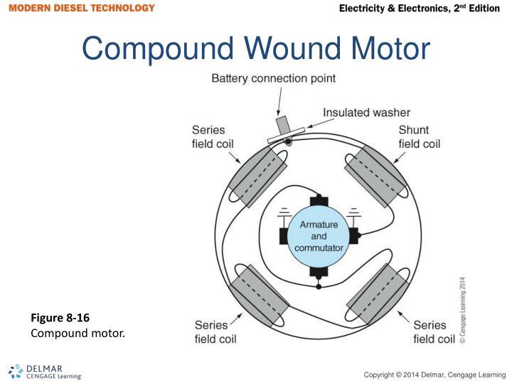 Compound Wound Motor