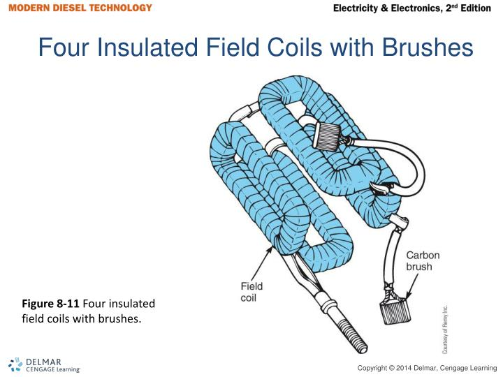Four Insulated Field Coils with Brushes