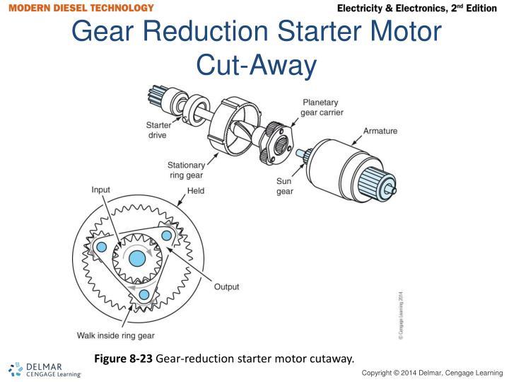 Gear Reduction Starter Motor