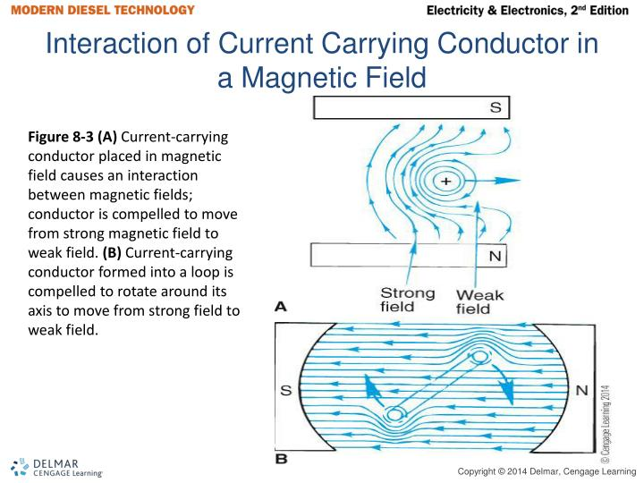 Interaction of Current Carrying Conductor in a Magnetic Field