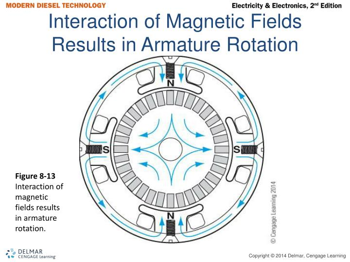 Interaction of Magnetic Fields Results in Armature Rotation