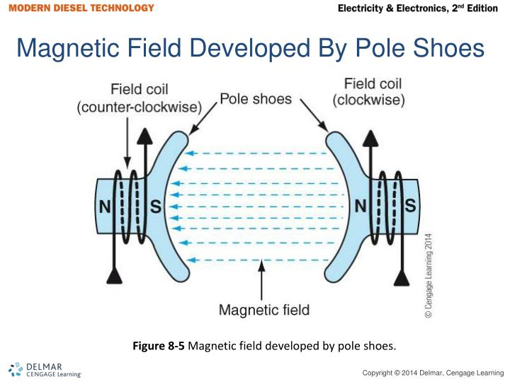 Magnetic Field Developed By Pole Shoes