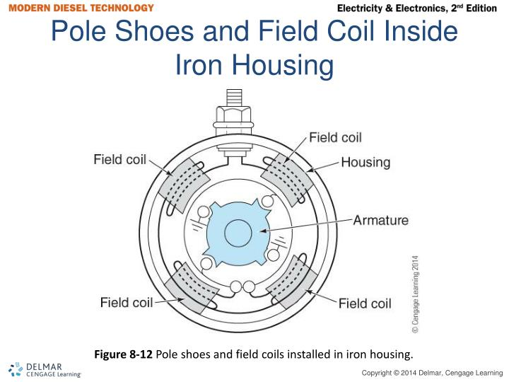 Pole Shoes and Field Coil Inside Iron Housing