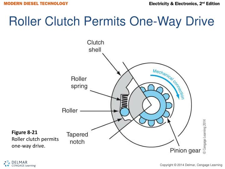 Roller Clutch Permits One-Way Drive