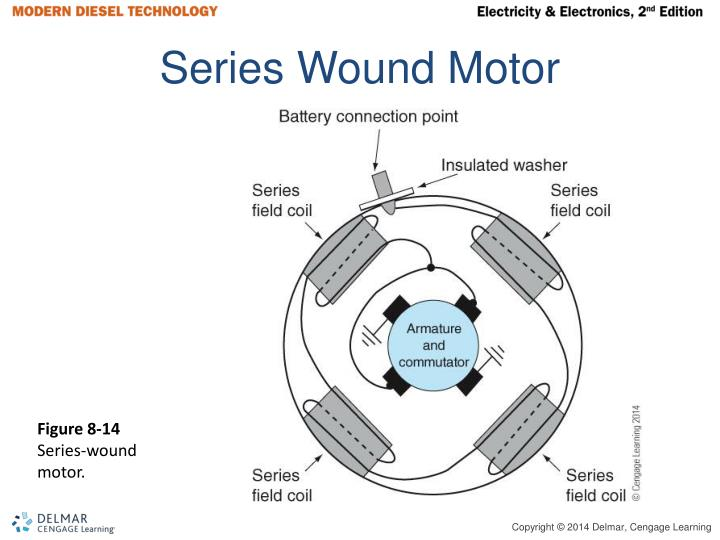Series Wound Motor