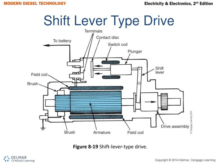 Shift Lever Type Drive