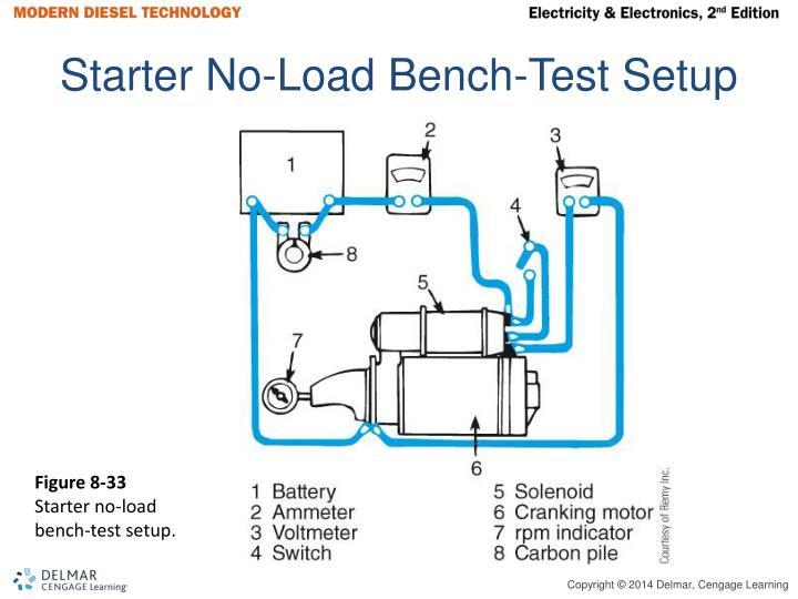 Starter No-Load Bench-Test Setup