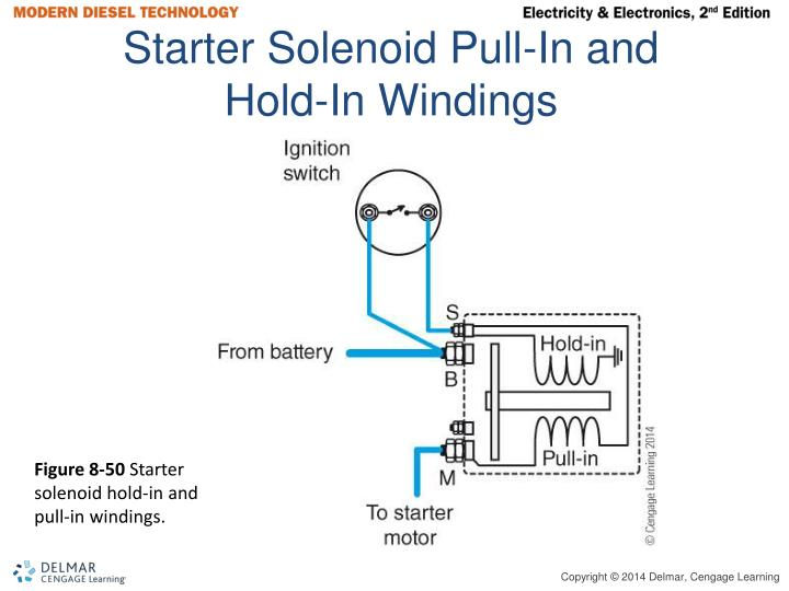 Starter Solenoid Pull-In and