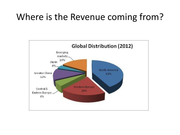 Where is the Revenue coming from?