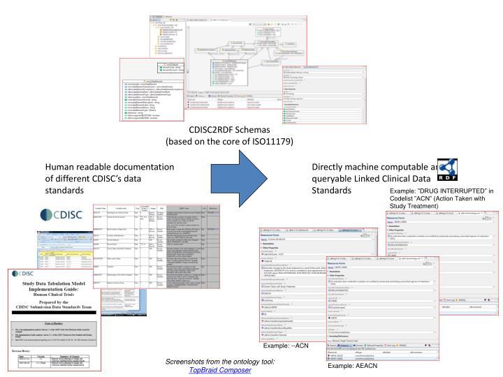 CDISC2RDF Schemas