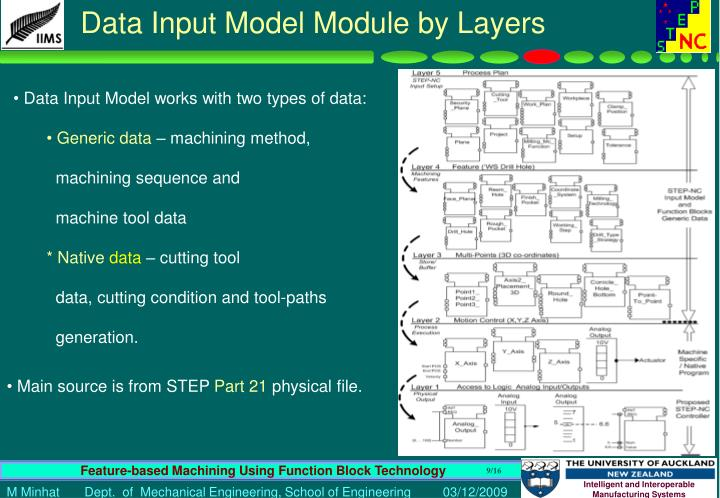 Data Input Model Module by Layers