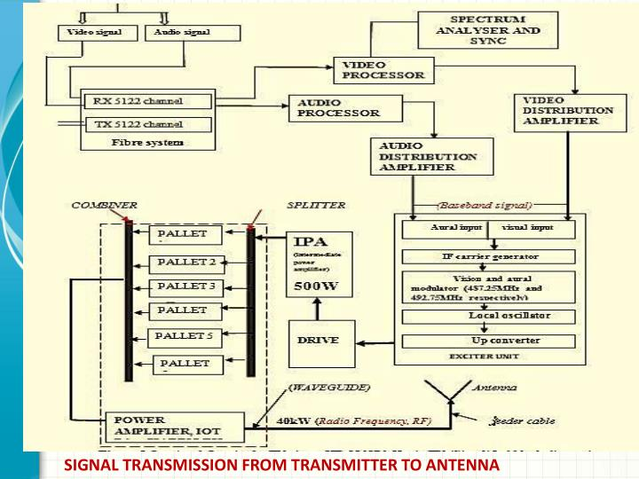 SIGNAL TRANSMISSION FROM TRANSMITTER TO ANTENNA