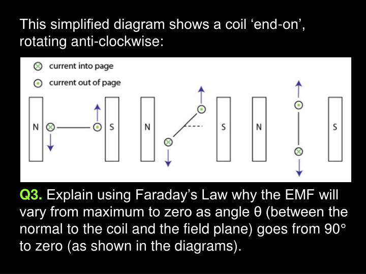 This simplified diagram shows a coil 'end-on', rotating anti-clockwise: