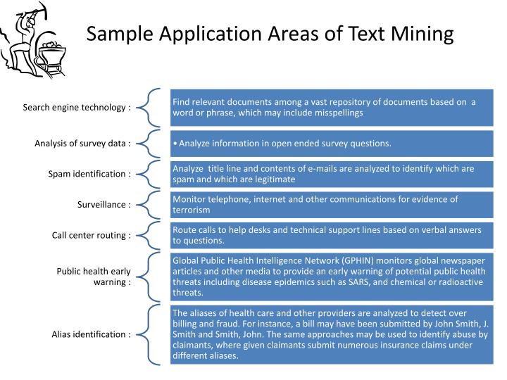 Sample Application Areas of Text Mining